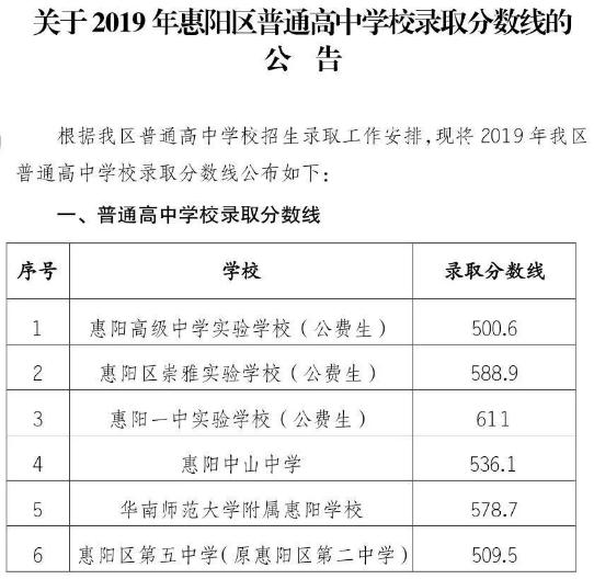 2019年广东惠州惠阳区中考录取分数线:惠州高中录取分数线2019